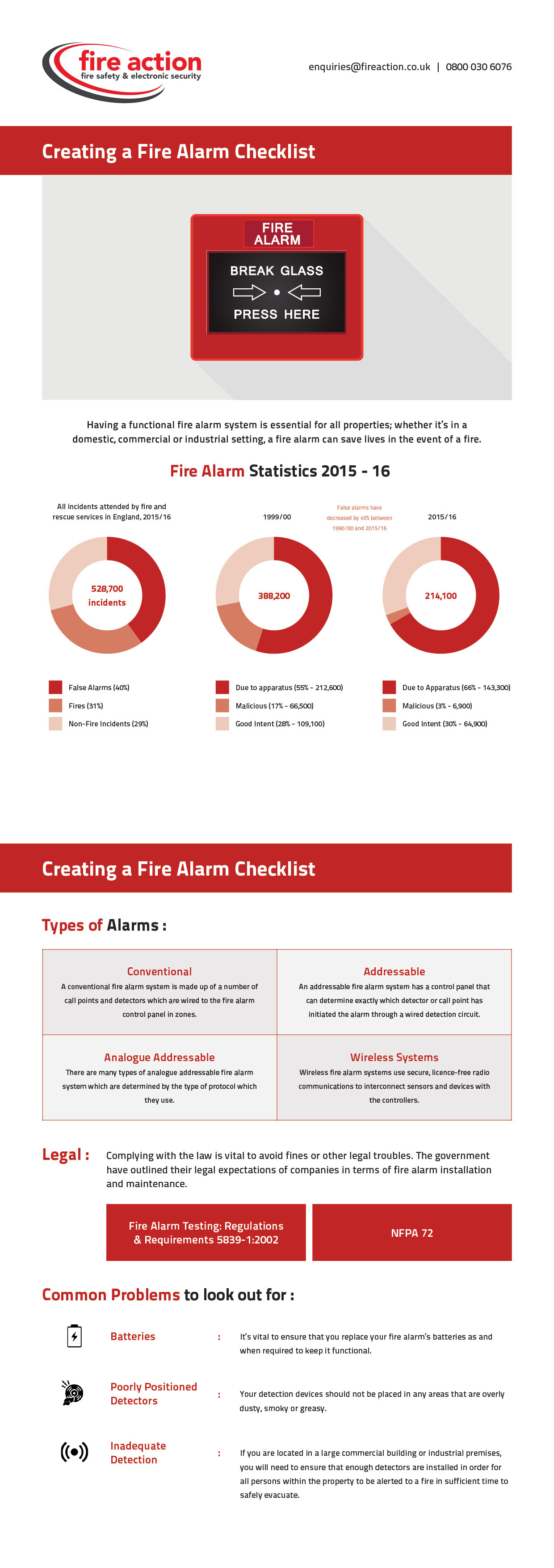 Creating A Fire Alarm Checklist Infographic Fire
